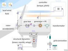 Modelling of Wind Turbines and Control Applications